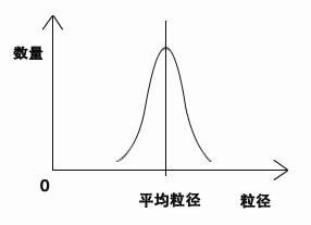 粉体平均粒径图